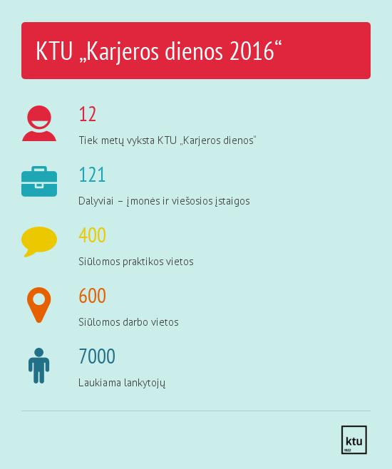 Infografikas_KTU Karjeros dienos 2016 skaiciais